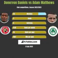 Donervon Daniels vs Adam Matthews h2h player stats