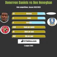 Donervon Daniels vs Ben Heneghan h2h player stats