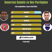 Donervon Daniels vs Ben Purrington h2h player stats