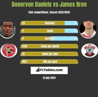 Donervon Daniels vs James Bree h2h player stats