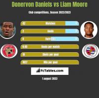 Donervon Daniels vs Liam Moore h2h player stats
