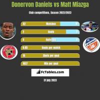 Donervon Daniels vs Matt Miazga h2h player stats