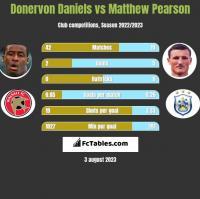 Donervon Daniels vs Matthew Pearson h2h player stats