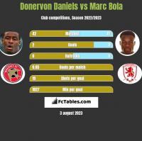 Donervon Daniels vs Marc Bola h2h player stats