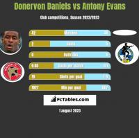 Donervon Daniels vs Antony Evans h2h player stats