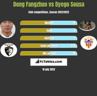 Dong Fangzhuo vs Dyego Sousa h2h player stats