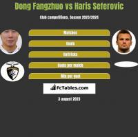 Dong Fangzhuo vs Haris Seferovic h2h player stats