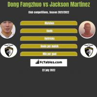 Dong Fangzhuo vs Jackson Martinez h2h player stats