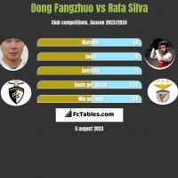 Dong Fangzhuo vs Rafa Silva h2h player stats