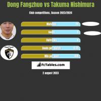 Dong Fangzhuo vs Takuma Nishimura h2h player stats