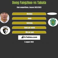Dong Fangzhuo vs Tabata h2h player stats