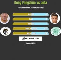 Dong Fangzhuo vs Jota h2h player stats