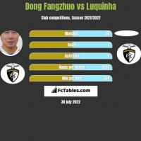 Dong Fangzhuo vs Luquinha h2h player stats