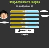 Dong-Geon Cho vs Douglas h2h player stats