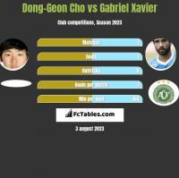 Dong-Geon Cho vs Gabriel Xavier h2h player stats