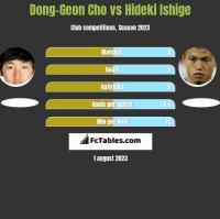 Dong-Geon Cho vs Hideki Ishige h2h player stats