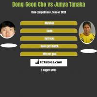 Dong-Geon Cho vs Junya Tanaka h2h player stats