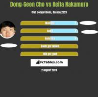 Dong-Geon Cho vs Keita Nakamura h2h player stats