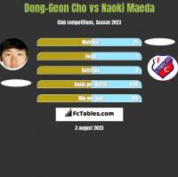 Dong-Geon Cho vs Naoki Maeda h2h player stats