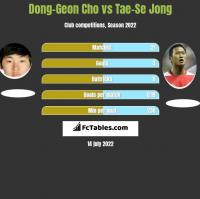 Dong-Geon Cho vs Tae-Se Jong h2h player stats