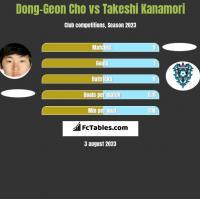 Dong-Geon Cho vs Takeshi Kanamori h2h player stats