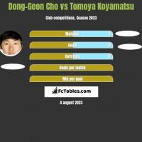 Dong-Geon Cho vs Tomoya Koyamatsu h2h player stats
