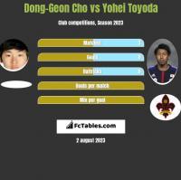 Dong-Geon Cho vs Yohei Toyoda h2h player stats