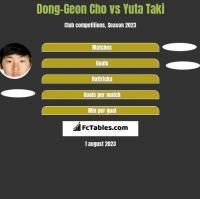 Dong-Geon Cho vs Yuta Taki h2h player stats