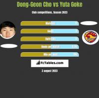 Dong-Geon Cho vs Yuta Goke h2h player stats