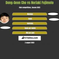 Dong-Geon Cho vs Noriaki Fujimoto h2h player stats