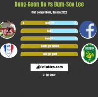 Dong-Geon No vs Bum-Soo Lee h2h player stats