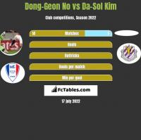 Dong-Geon No vs Da-Sol Kim h2h player stats