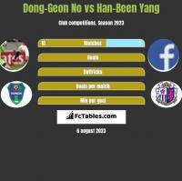 Dong-Geon No vs Han-Been Yang h2h player stats
