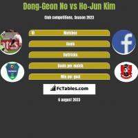 Dong-Geon No vs Ho-Jun Kim h2h player stats