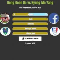 Dong-Geon No vs Hyung-Mo Yang h2h player stats