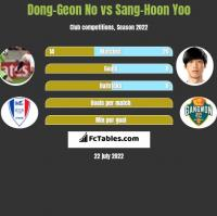 Dong-Geon No vs Sang-Hoon Yoo h2h player stats
