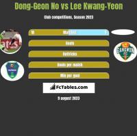 Dong-Geon No vs Lee Kwang-Yeon h2h player stats