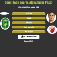 Dong-Gook Lee vs Aleksandar Pesic h2h player stats