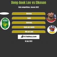 Dong-Gook Lee vs Elkeson h2h player stats