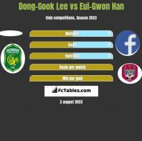 Dong-Gook Lee vs Eui-Gwon Han h2h player stats