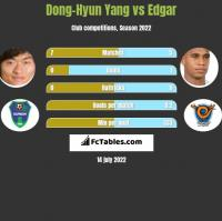 Dong-Hyun Yang vs Edgar h2h player stats
