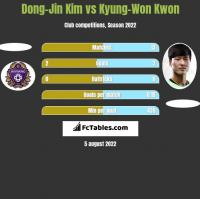 Dong-Jin Kim vs Kyung-Won Kwon h2h player stats