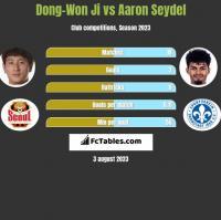 Dong-Won Ji vs Aaron Seydel h2h player stats
