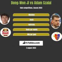 Dong-Won Ji vs Adam Szalai h2h player stats