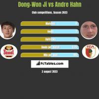 Dong-Won Ji vs Andre Hahn h2h player stats