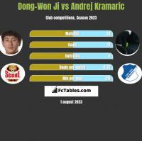 Dong-Won Ji vs Andrej Kramaric h2h player stats