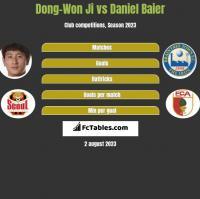 Dong-Won Ji vs Daniel Baier h2h player stats
