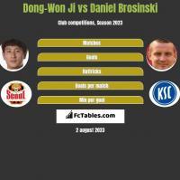 Dong-Won Ji vs Daniel Brosinski h2h player stats