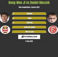 Dong-Won Ji vs Daniel Ginczek h2h player stats