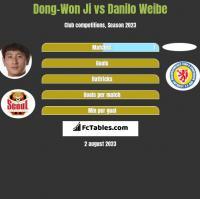 Dong-Won Ji vs Danilo Weibe h2h player stats